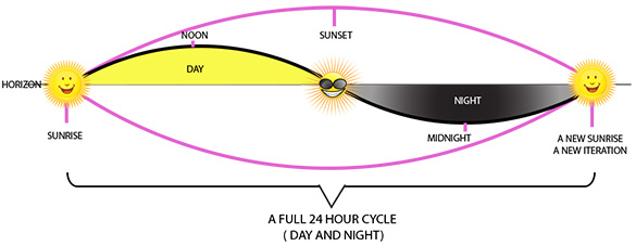 24h cycle