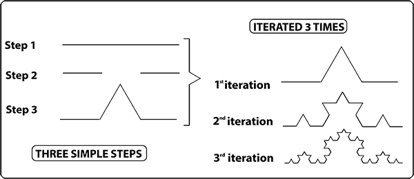stepsand iterations