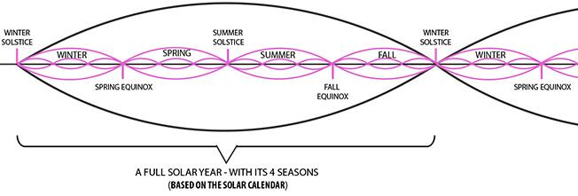 year cycle