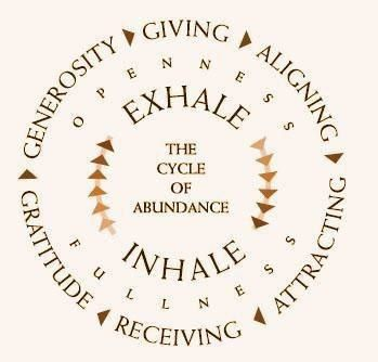cycle-of-abundance