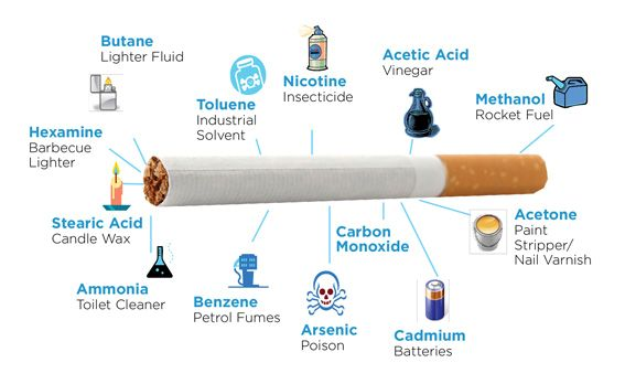 what are the chemicals in a cigarette